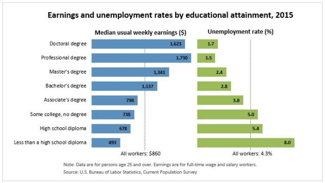Education Earnings Unemployment Graphic