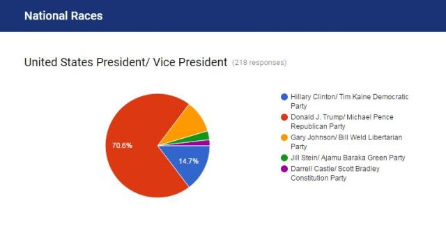 2016-mock-election-results-president